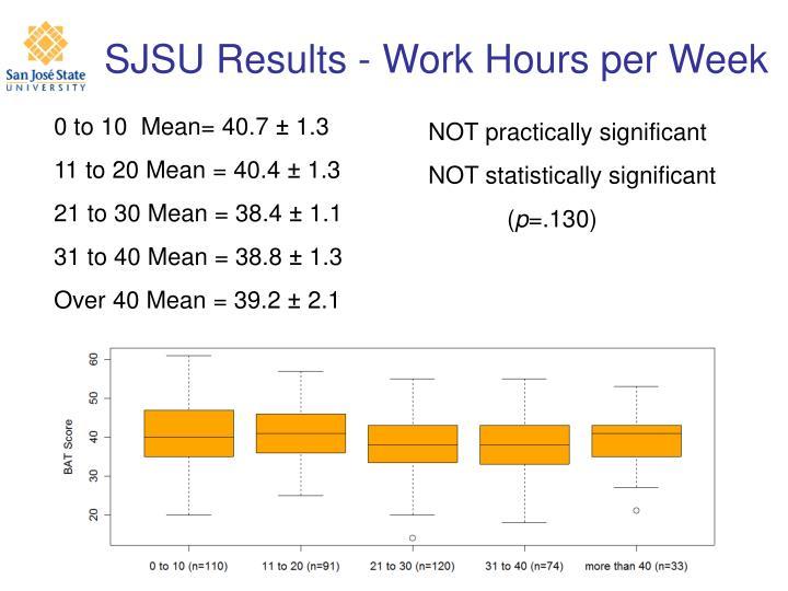 SJSU Results - Work Hours per Week