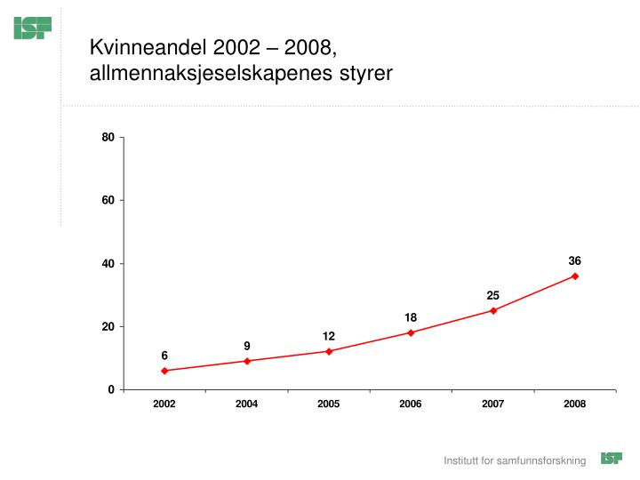 Kvinneandel 2002 – 2008,
