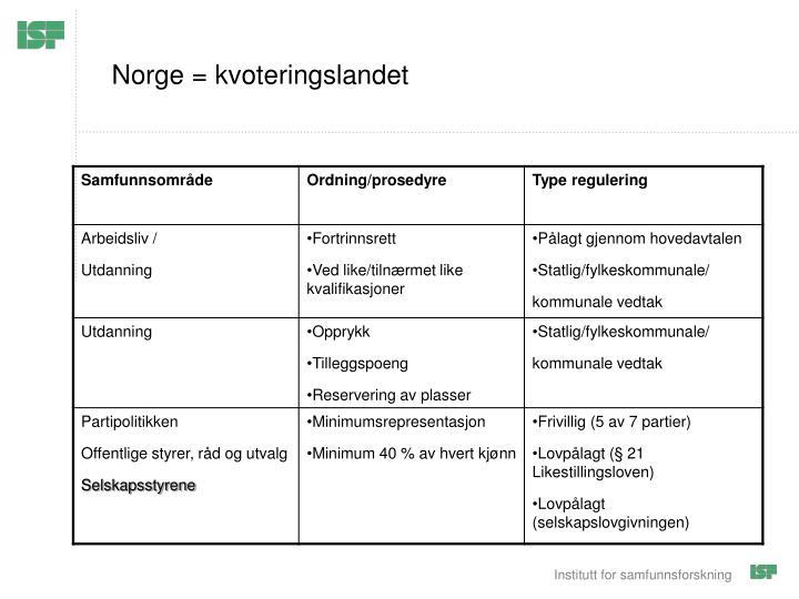 Norge = kvoteringslandet