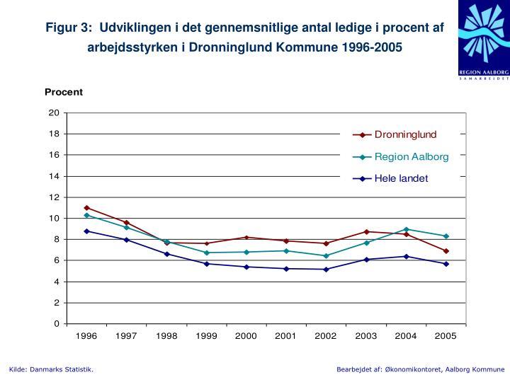 Figur 3:  Udviklingen i det gennemsnitlige antal ledige i procent af arbejdsstyrken i Dronninglund Kommune 1996-2005