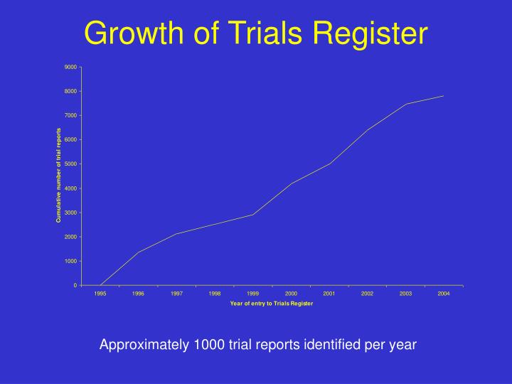 Growth of Trials Register