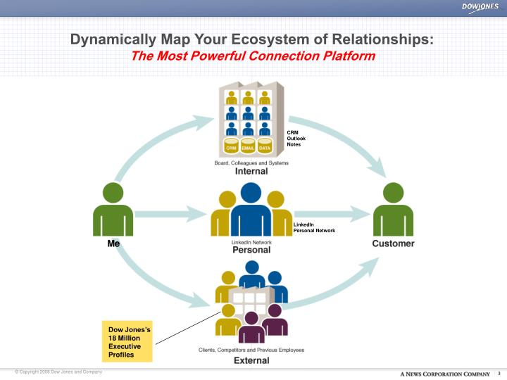 Dynamically map your ecosystem of relationships the most powerful connection platform
