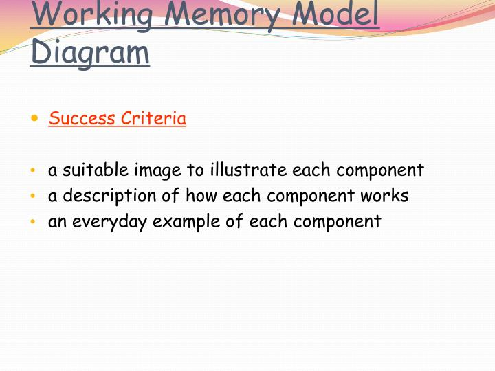 Ppt The Working Model Of Memory Powerpoint Presentation Id3885616
