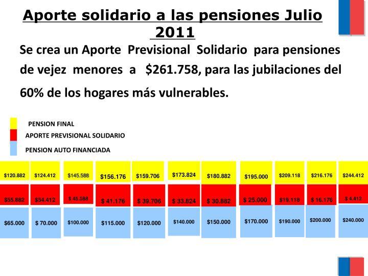 Aporte solidario a las pensiones Julio