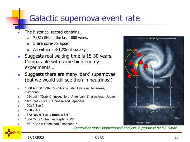 Galactic supernova event rate