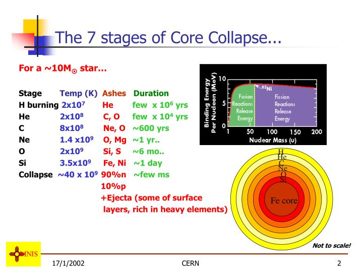 The 7 stages of Core Collapse...