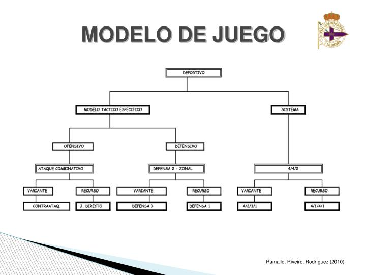 MODELO DE JUEGO