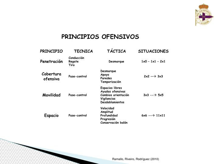 PRINCIPIOS OFENSIVOS