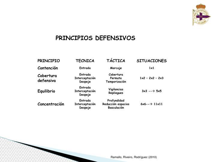 PRINCIPIOS DEFENSIVOS