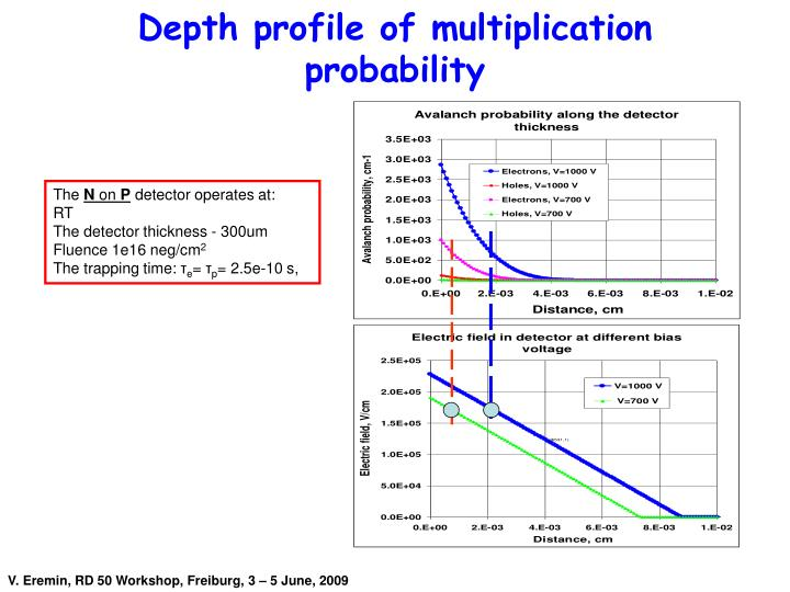 Depth profile of multiplication probability