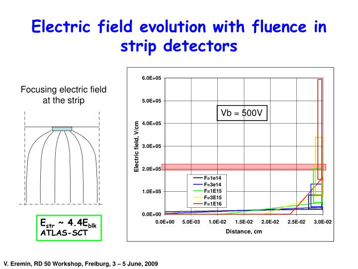 Electric field evolution with fluence in strip detectors