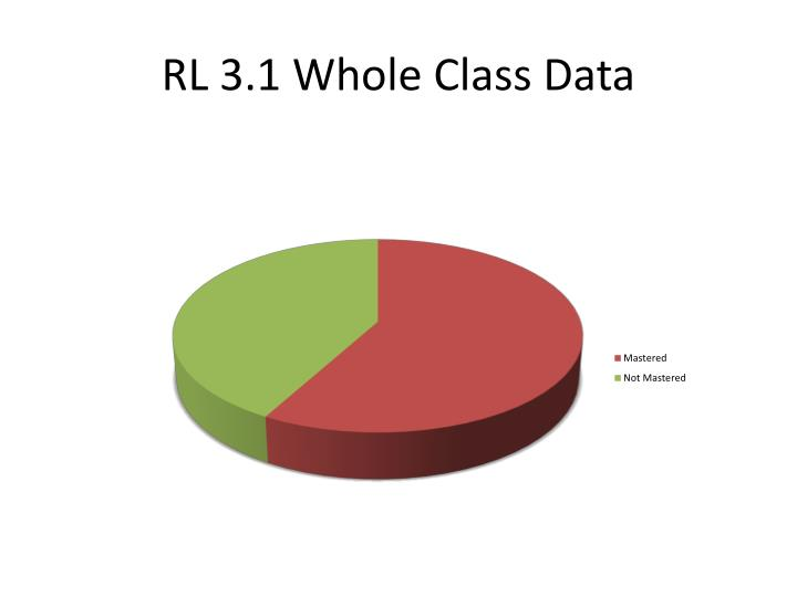 RL 3.1 Whole Class Data