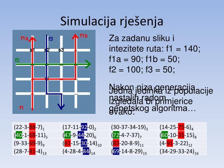 Simulacija rješenja