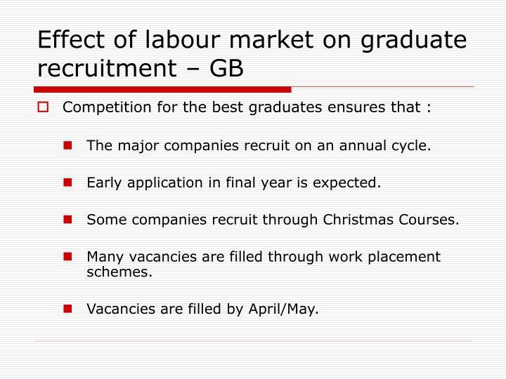 Effect of labour market on graduate recruitment – GB