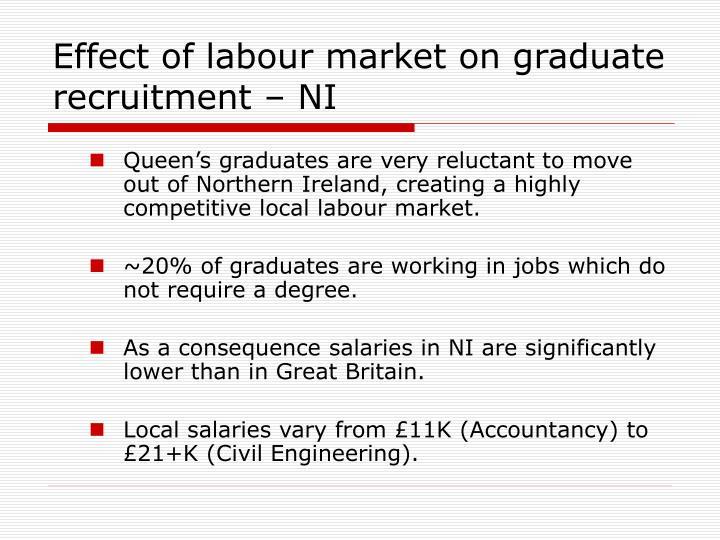 Effect of labour market on graduate recruitment – NI