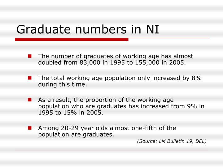 Graduate numbers in NI