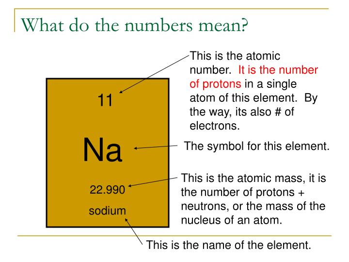 Ppt What Good Is The Periodic Table Powerpoint Presentation Id