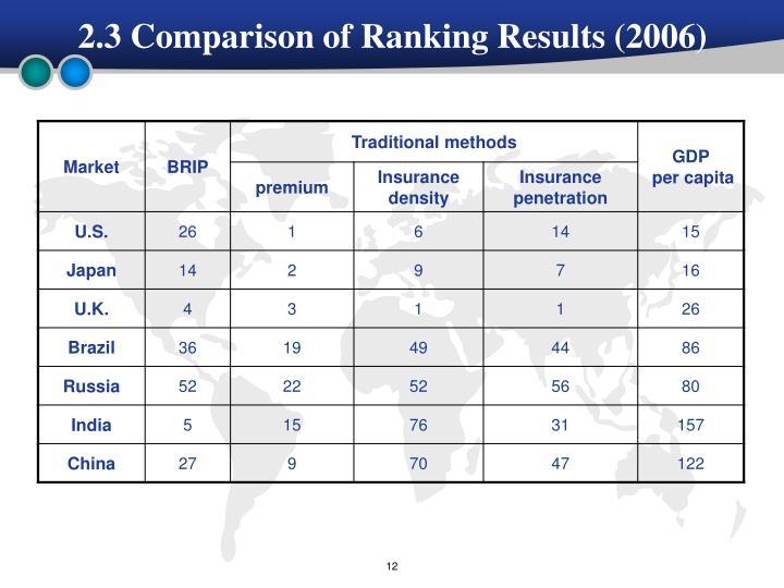 2.3 Comparison of Ranking Results (2006)