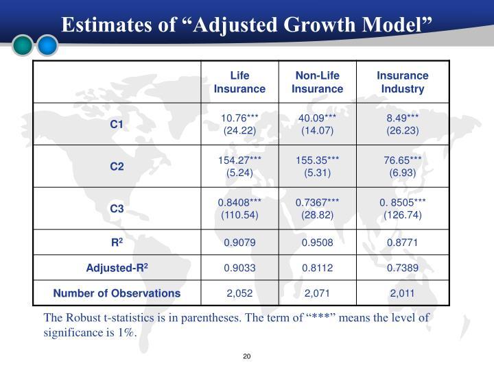 "Estimates of ""Adjusted Growth Model"""