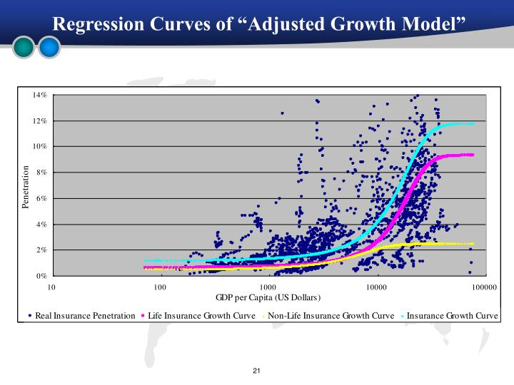 """Regression Curves of """"Adjusted Growth Model"""""""