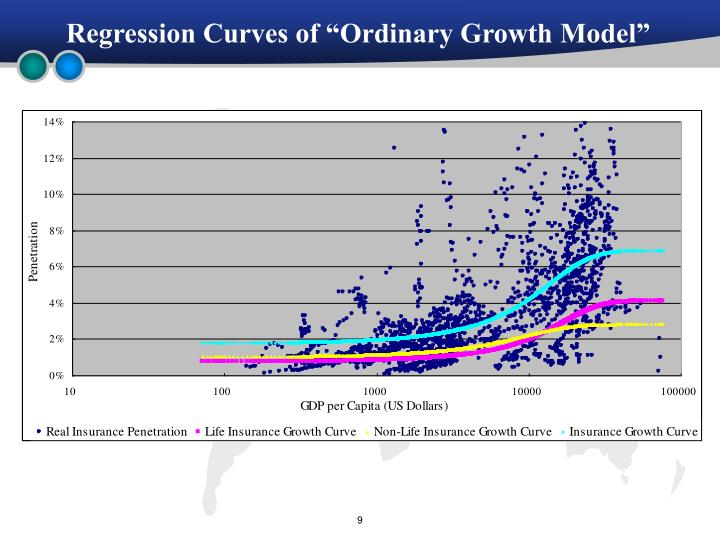 """Regression Curves of """"Ordinary Growth Model"""""""