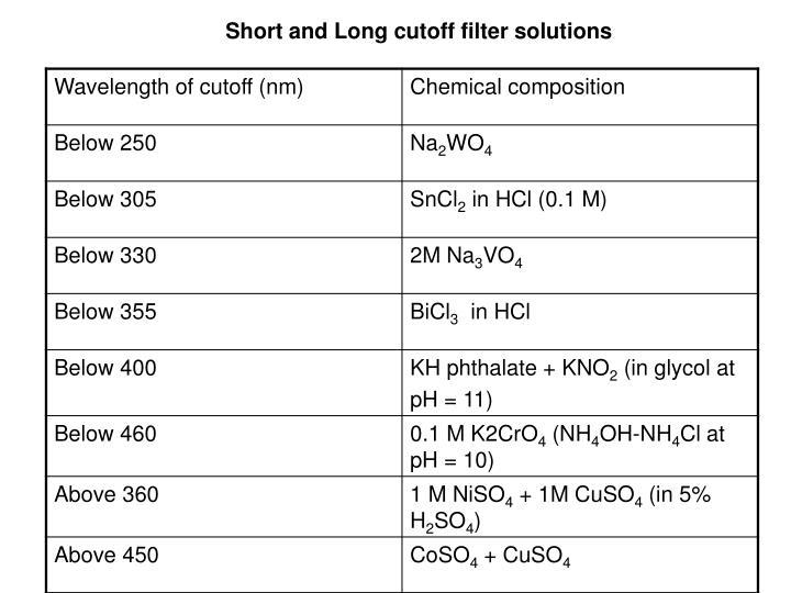 Short and Long cutoff filter solutions