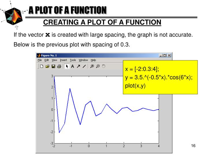 A PLOT OF A FUNCTION