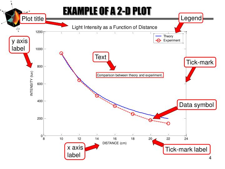 EXAMPLE OF A 2-D PLOT