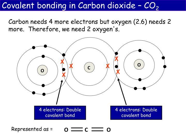 Covalent bonding in Carbon dioxide – CO