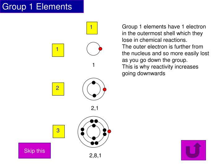 Group 1 Elements