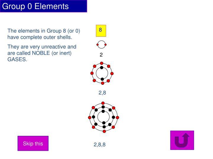 Group 0 Elements