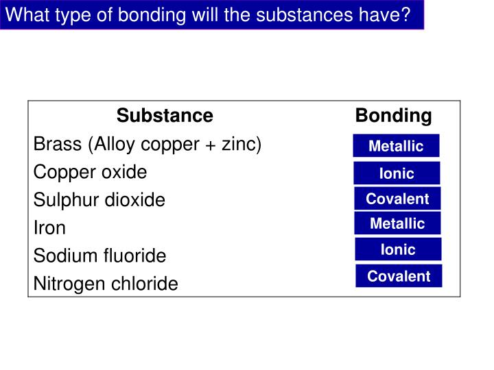 What type of bonding will the substances have?