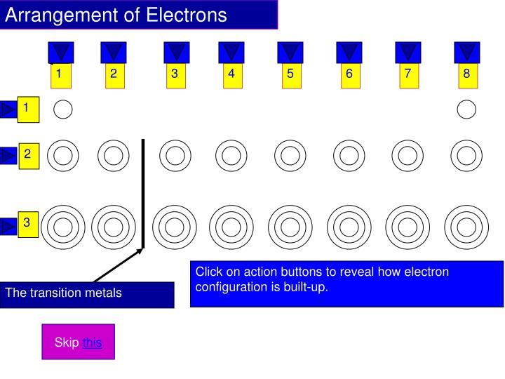 Arrangement of Electrons
