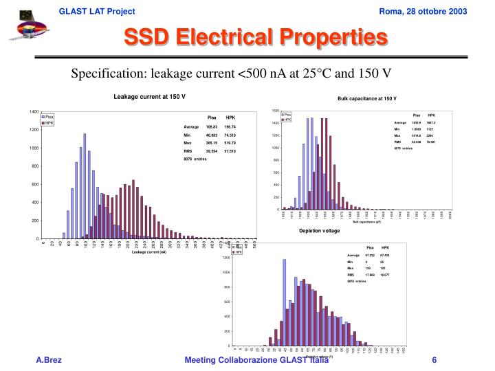 SSD Electrical Properties