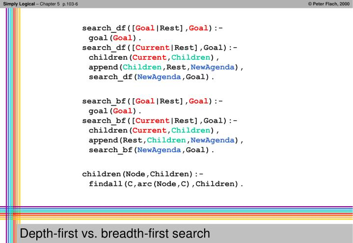 Depth first vs breadth first search