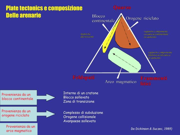 Plate tectonics e composizione