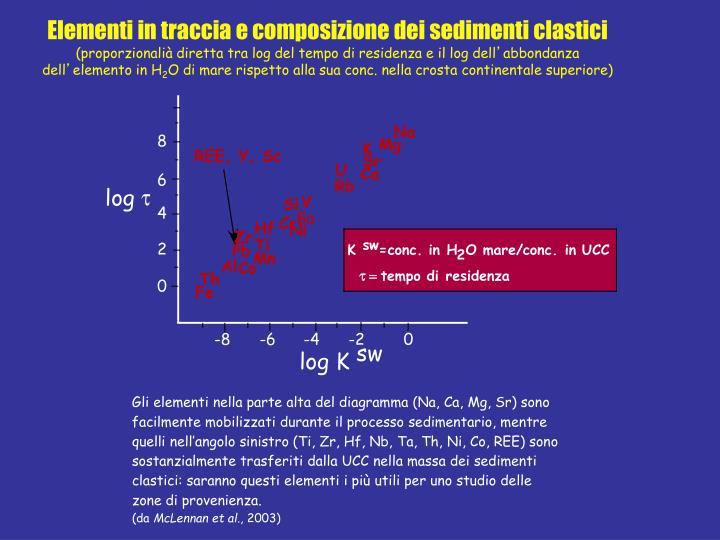 Elementi in traccia e composizione dei sedimenti clastici