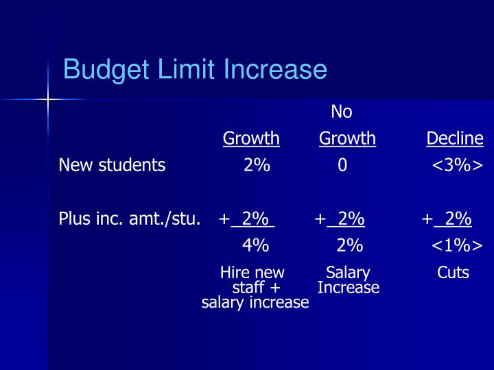 Budget Limit Increase