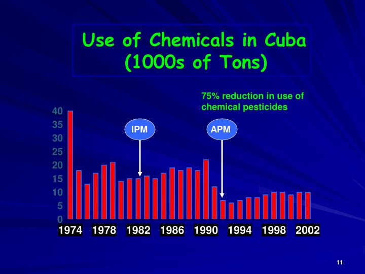Use of Chemicals in Cuba