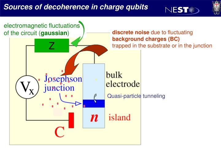 Sources of decoherence in charge qubits