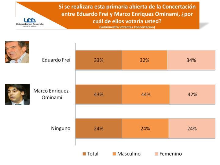 Si se realizara esta primaria abierta de la Concertación entre Eduardo Frei y Marco Enríquez Ominami, ¿por cuál de ellos votaría usted?