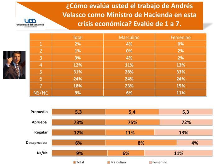 ¿Cómo evalúa usted el trabajo de Andrés Velasco como Ministro de Hacienda en esta crisis económica? Evalúe de 1 a 7.