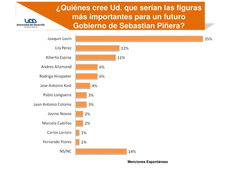 ¿Quiénes cree Ud. que serían las figuras más importantes para un futuro Gobierno de Sebastian Piñera?