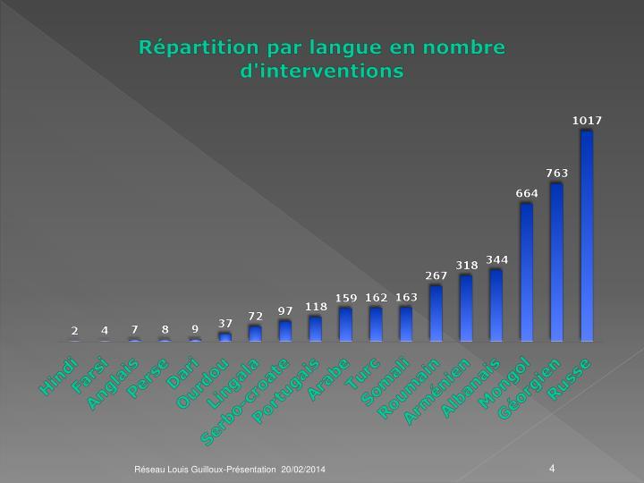 Réseau Louis Guilloux-Présentation  20/02/2014