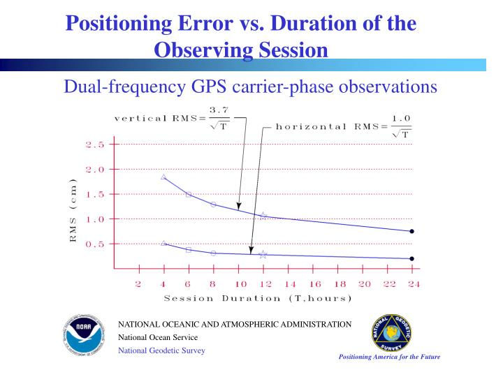 Positioning Error vs. Duration of the Observing Session