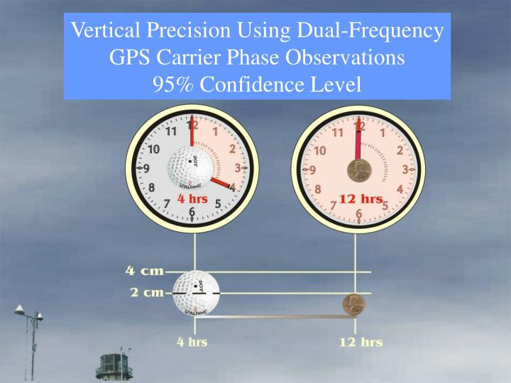 Vertical Precision Using Dual-Frequency