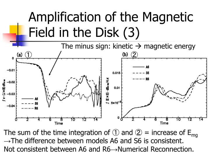 Amplification of the Magnetic Field in the Disk (3)