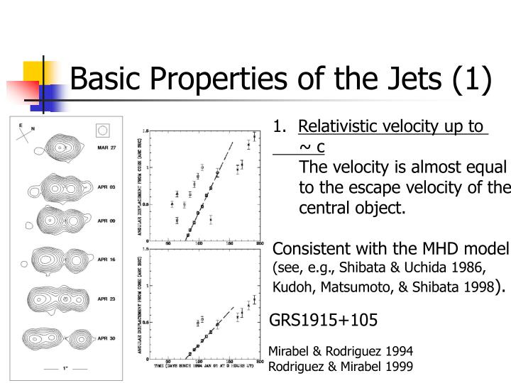 Basic properties of the jets 1