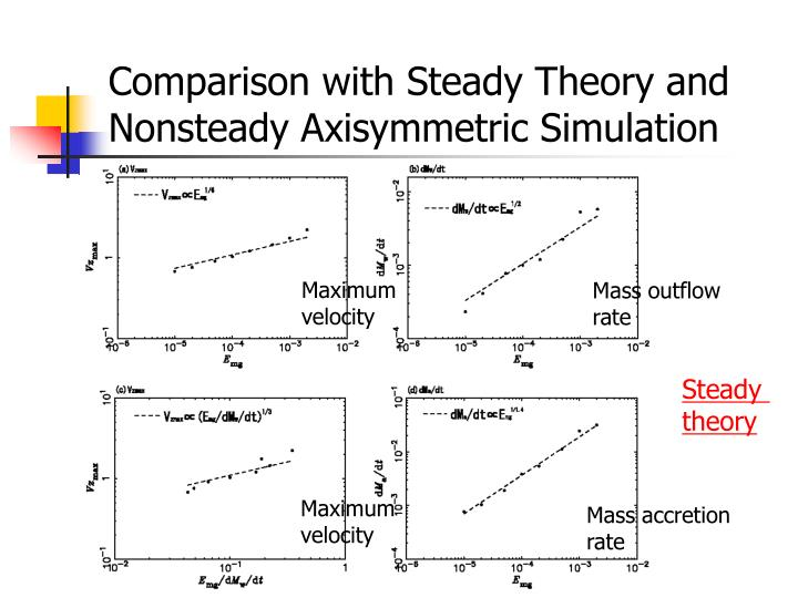 Comparison with Steady Theory and Nonsteady Axisymmetric Simulation