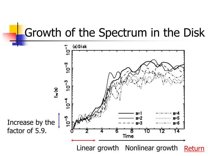 Growth of the Spectrum in the Disk